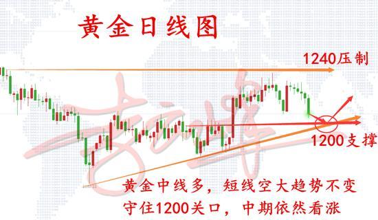 11.11黄金日线图.png
