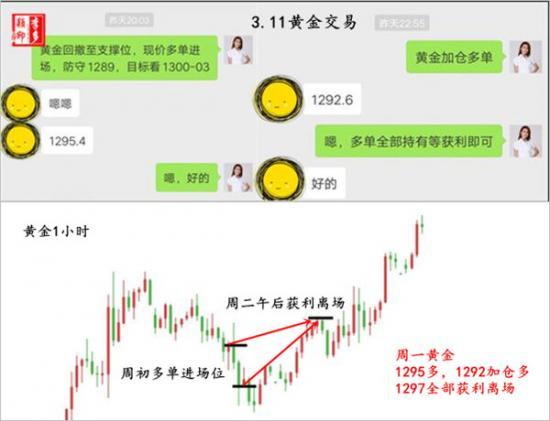 3.11 黄金交易.jpg