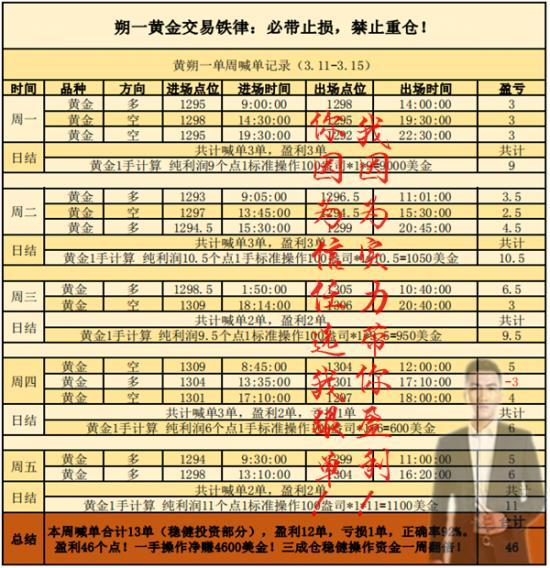 黄朔一3.11-3.15喊单水印.png