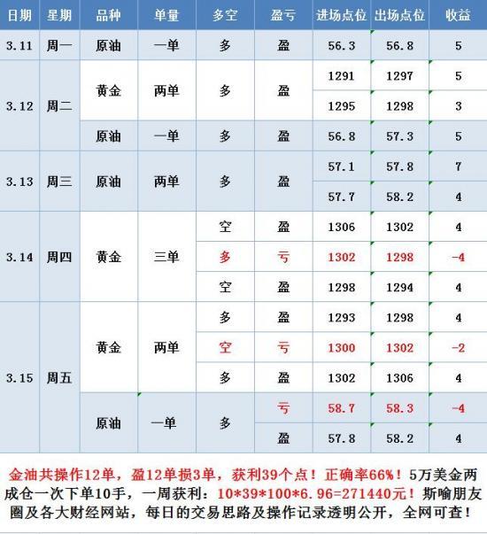 3.16-3.17盈利图1.jpg