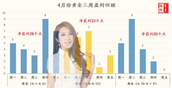 �S金4月三周盈利.jpg