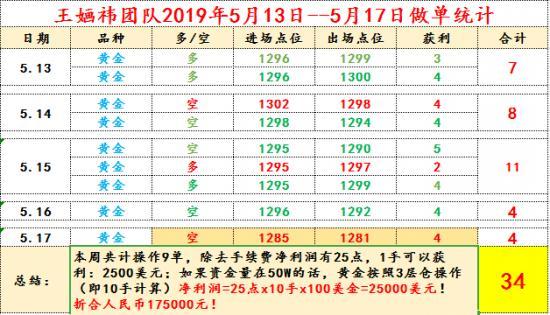 5.13-5.17盈利总结.png