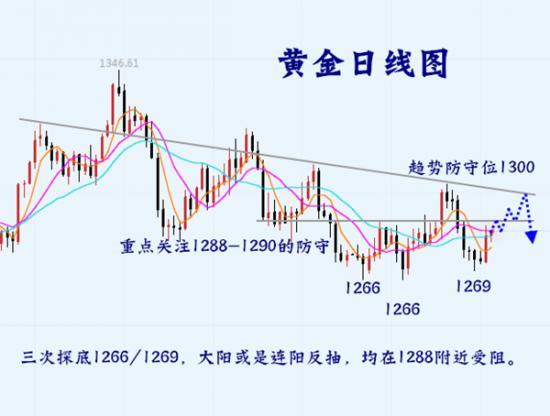 黄金日线图 5.25.png