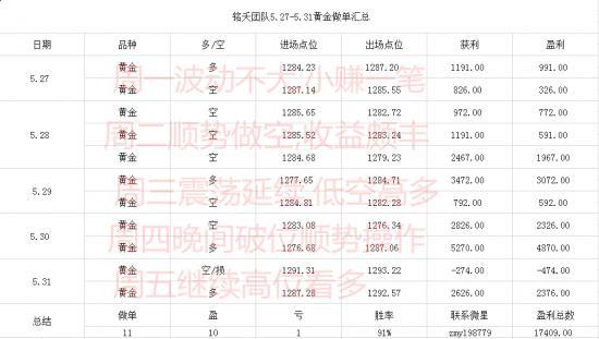 5.27-5.31盈利�y�_副本.png