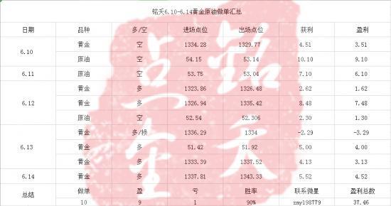 6.10-6.14盈利.png
