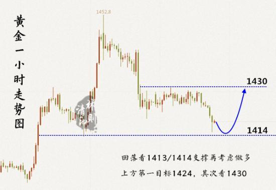 7.23黃金走勢圖.jpg