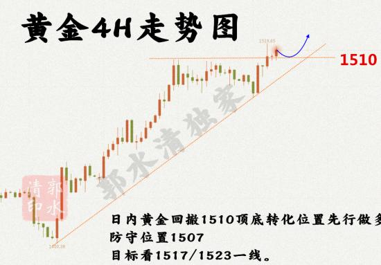 8.13黄金走势图4h.png