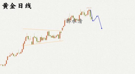 9.7黄金日线图.png