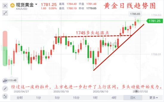 秦梓昕7.1黄金日线图.jpg