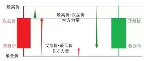 秦梓昕:新手趋势线看盘技巧--零基础学K线看盘,一把直尺闯天下
