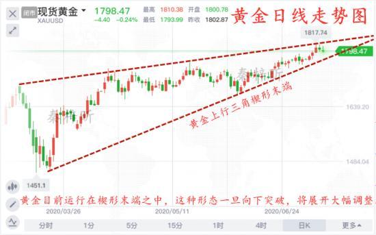 秦梓昕7.11黄金日线趋势图.jpg